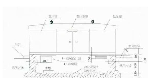 箱式变电站结构图